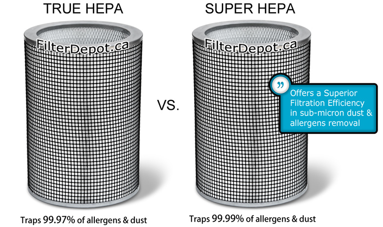 AirPura G600 True HEPA Filter vs. Super HEPA Filter